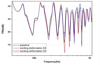 Frequency response of the winding before and after deformation: a) full spectrum, b) zoomed frequency range with visible differences in FR for two deformations