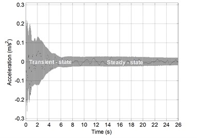 Momentary value of transformer tank vibrations:  a) before, b) after reducing magnetostriction phenomena