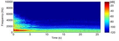 Vibrations spectrogram: a) before, b) after reducing magnetostriction phenomena