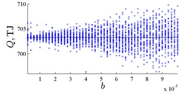 Evaluated energy value Q is shown as the solid line. Small dots represents the energy value for the pool of peat if each coordinate is perturbed by b∙U. U is a random variable following Gaussian distribution in a) and a random variable of Laplace distribution in b)