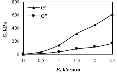Dependence of rheological parameters of elastic modulus G' and loss modulus G''  on the electric field intensity