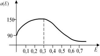 Qualitative characteristics of elastic a(E) and viscous b(E) components of ERF, [E] – kV/mm