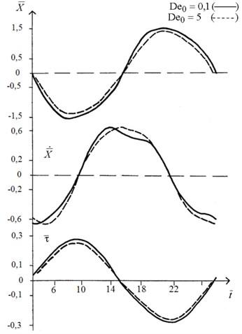 Characteristics of established oscillations