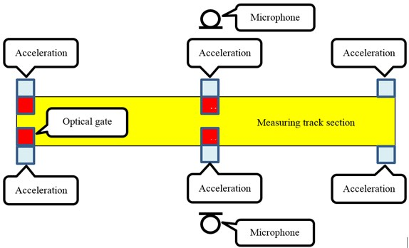Position of sensors in measuring track section