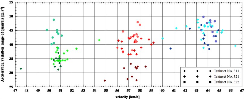 Acceleration variation range of quintiles (97.50%-2.50%) for three trainsets in three speed ranges