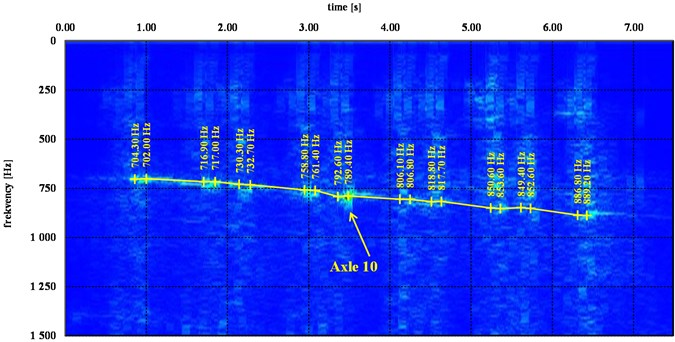Spectrogram, one passing of trainset No.321