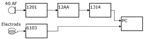 The block diagram of the measuring setup, where: 40 AF – G.R.A.S microphone,  1201 – Norsonic preamplifire, 12AA – G.R.A.S amplifire, 1314 – M-AUDIO IN/OUT chart,  6103 – Kayelemetrics Electroglottograph (EGG)