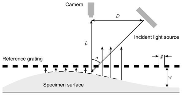 The optical scheme of shadow moiré technique