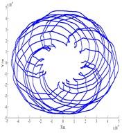 Compressor vibration characteristics (ω= 1180 rad/s)
