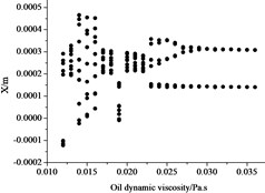 Influence of dynamical viscosity to bifurcation