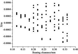 Influence of bearing clearance to bifurcation