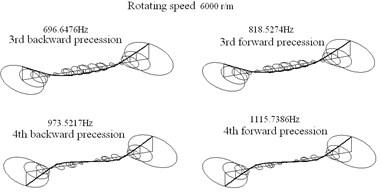 Principle modes of rotor