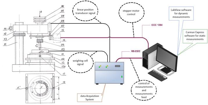 Diagram of test station