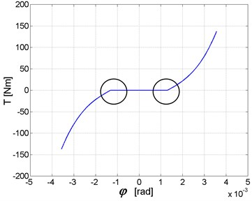 Changes of the stiffness  (screen from Matlab-Simulink)