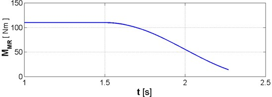 Change in load torque MMR