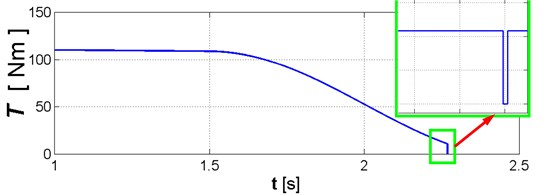 Change in rotating torque due to change in torsional stiffness described by Eqs.(11)-(14)