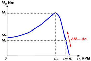 Torque-speed characteristic of asynchronous motor [15]