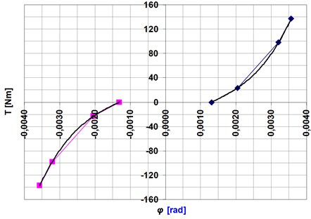 Examples of changes in torsional stiffness (HDUC 32-100) – a cubic polynomial approximation