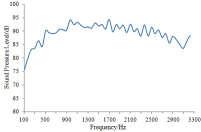 Sound pressure level of train body surface under steady-state operation condition