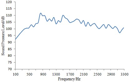 Sound pressure level of train body surface under tunnel-train coupling condition