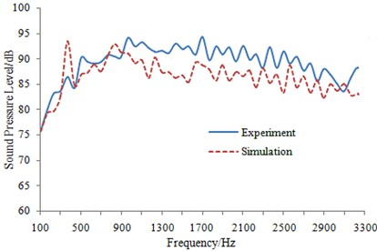 Experimental and simulated comparison of sound pressure level of train body surface under steady-state operation condition