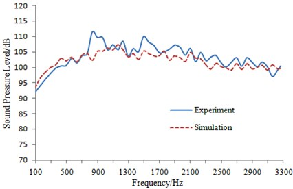 Experimental and simulated comparison of sound pressure level of train body surface  under tunnel-train coupling condition