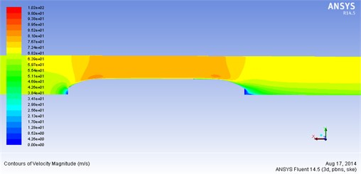 Velocity vector of the external flow field for the train