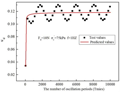 Predicted and test data between the variable parameters of modified cam-clay model  and the number of oscillation periods