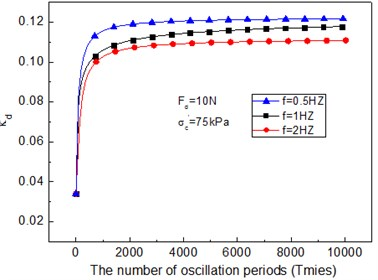 Variable parameters of cam-clay model – the number of oscillation periods curve