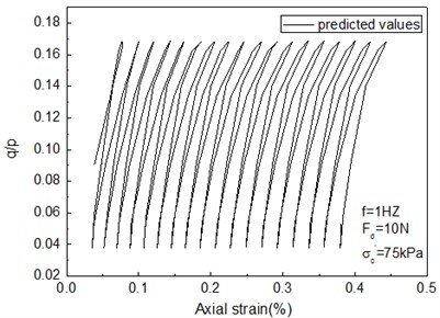 Predicted values of the cam-clay model with invariable parameter under cyclic loads