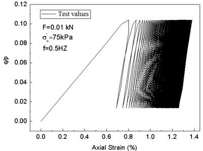 Comparison between test results and predicted values of the modified cam-clay model with variable parameters under cyclic loads