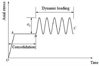 Dynamic loading mode