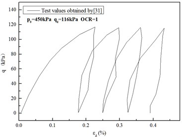 Comparison of test results and predicted values of the modified cam-clay model with variable parameters under cyclic loads