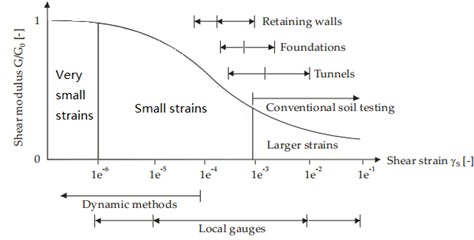 Characteristics of stiffness-strain behavior of soil with typical strain ranges for laboratory tests and structures
