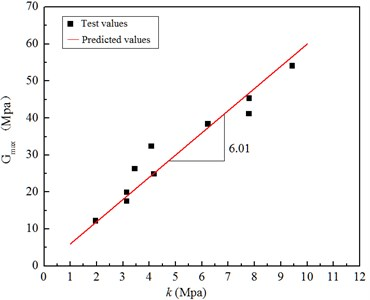 Relation curves between the original dynamic shear modulus and the stable dynamic shear modulus