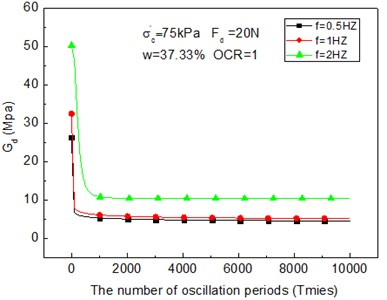 Relation curves between the dynamic shear modulus and the number of oscillation periods under different frequencies