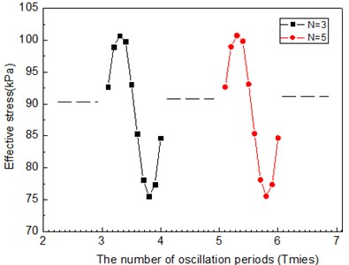 Relation curves between the effective stress and the number of oscillation periods under cyclic loads