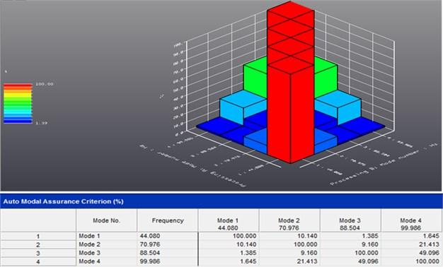 LMS Synthesis module performs Auto-MAC criteria estimation