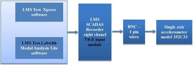 The proposed measurement setup