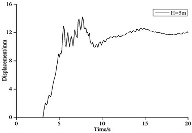 Time history curve of displacement of structure top