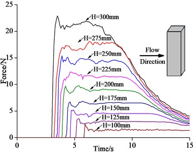 Comparison of time history curves of horizontal impact force on the column between experiment and simulation with different impoundment depths