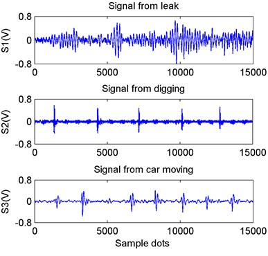 Time-domain waveform of three reference vibration signals