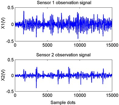 Waveforms of signals acquired from dual channel sensors