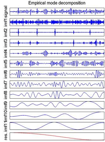 EMD decomposition results for Sensor 1 vibration signal