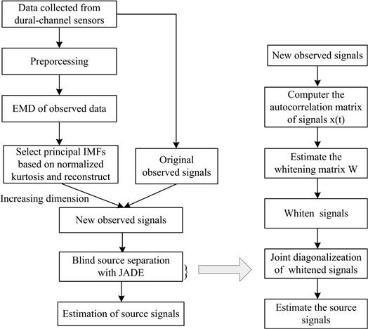 Flowchart of underdetermined blind vibration signals separation algorithm  based on EMD and JADE