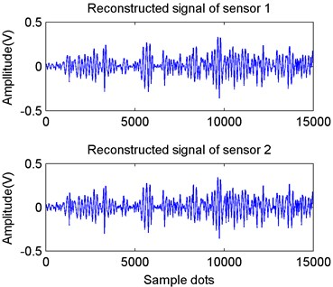 Normalized kurtosis and reconstructed vibration signals of dual-channel sensors