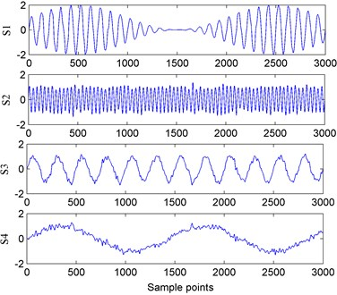 Plots of source signals and observed signals