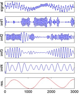 EMD results of three observed signals
