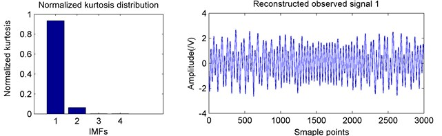 Observed signals IMF normalized kurtosis distributions and reconstructed signals