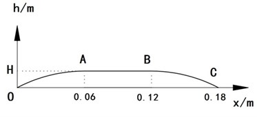 The research sample of long-waved road profile